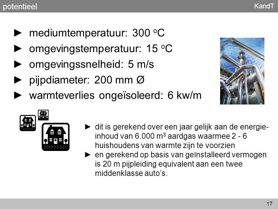 mediumtemperatuur: 300 oC omgevingstemperatuur: 15 oC