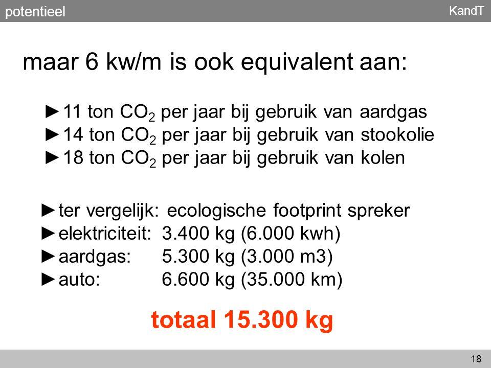 maar 6 kw/m is ook equivalent aan: