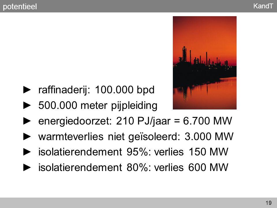 energiedoorzet: 210 PJ/jaar = 6.700 MW