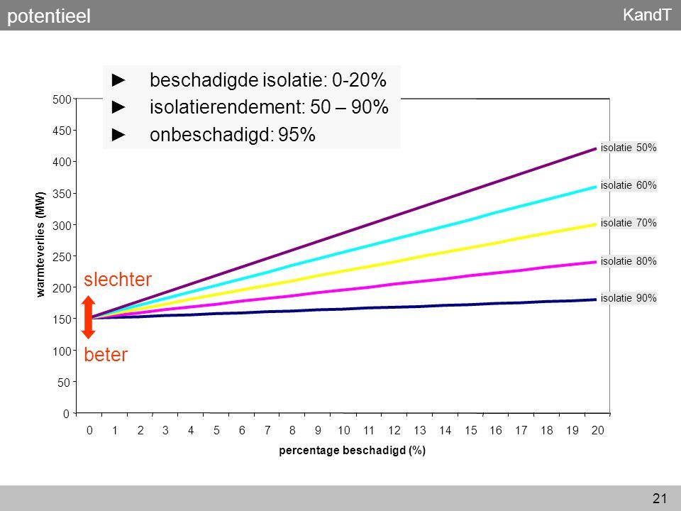 beschadigde isolatie: 0-20% isolatierendement: 50 – 90%