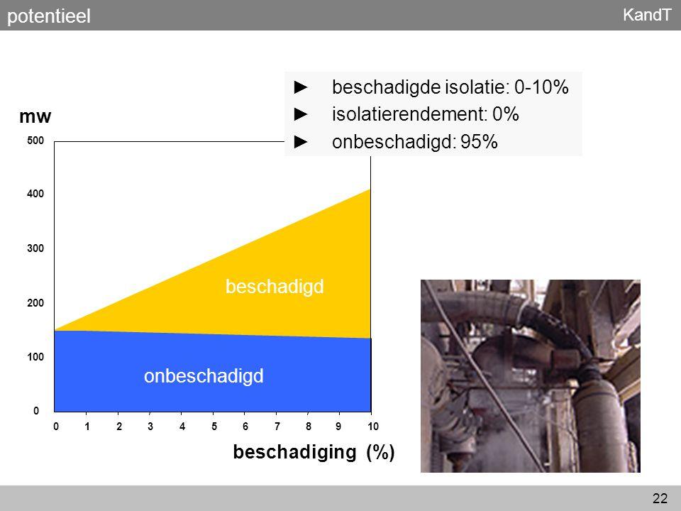 beschadigde isolatie: 0-10% isolatierendement: 0% onbeschadigd: 95% mw