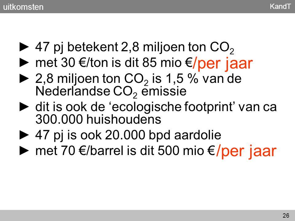 /per jaar /per jaar 47 pj betekent 2,8 miljoen ton CO2