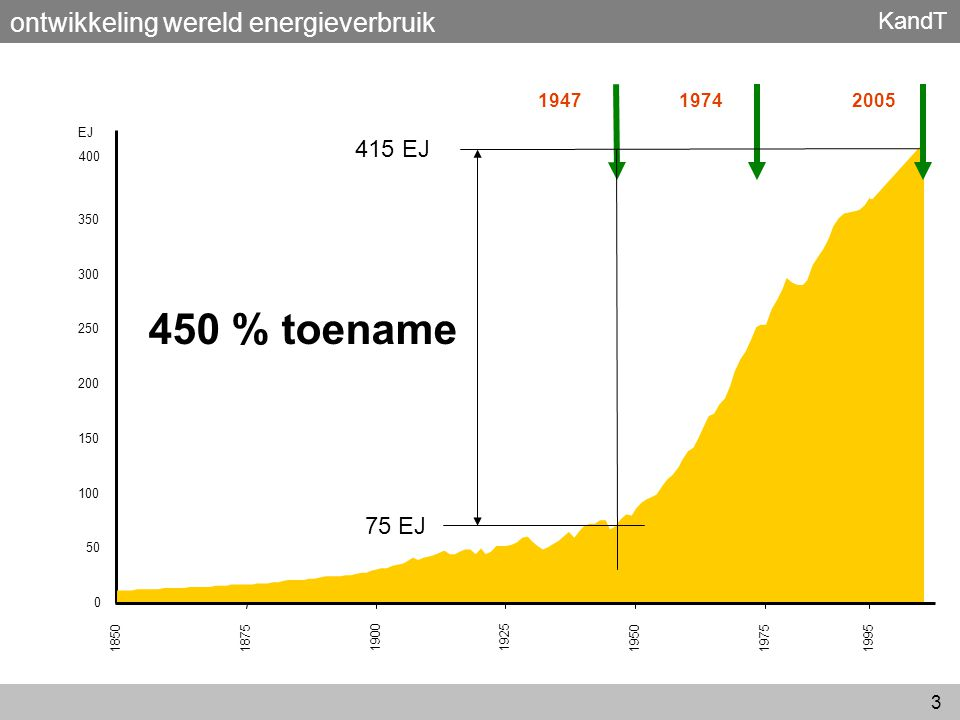 450 % toename ontwikkeling wereld energieverbruik 415 EJ 75 EJ 1947