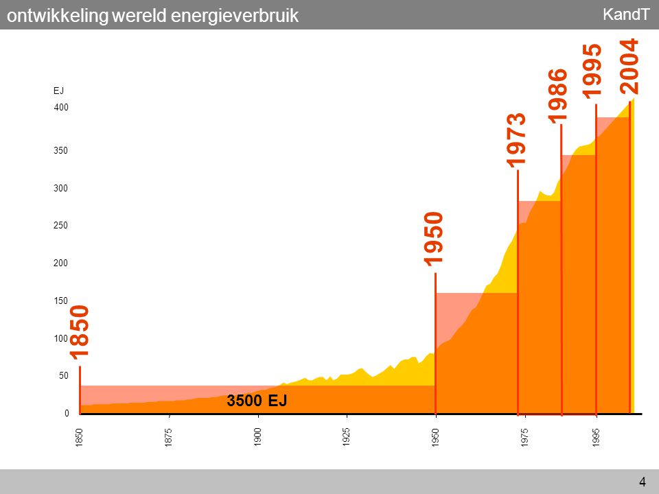2004 1995 1986 1973 1950 1850 ontwikkeling wereld energieverbruik