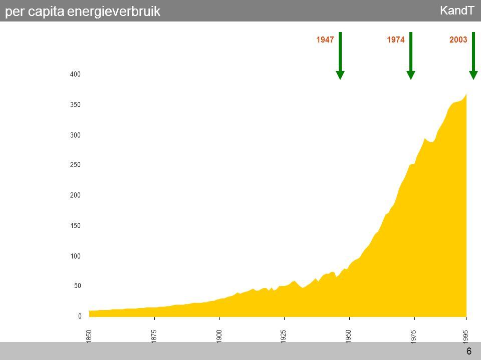 per capita energieverbruik