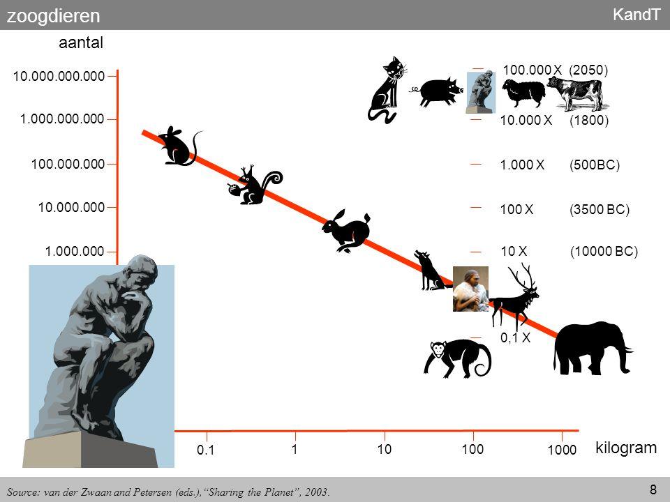 zoogdieren aantal kilogram 10.000.000.000 1.000.000.000 100.000.000