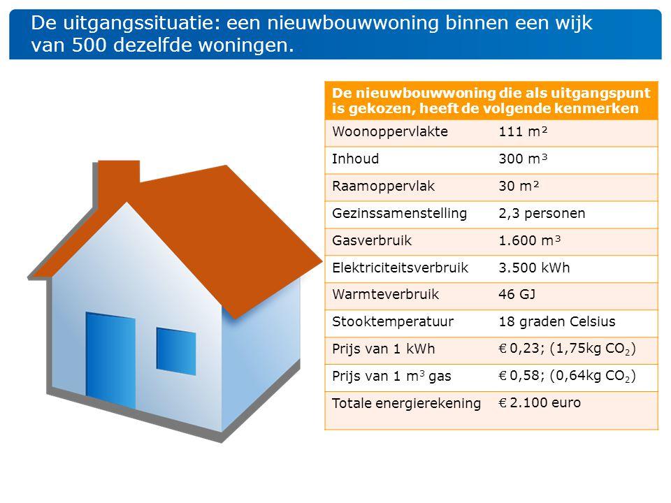 De uitgangssituatie: een nieuwbouwwoning binnen een wijk van 500 dezelfde woningen.