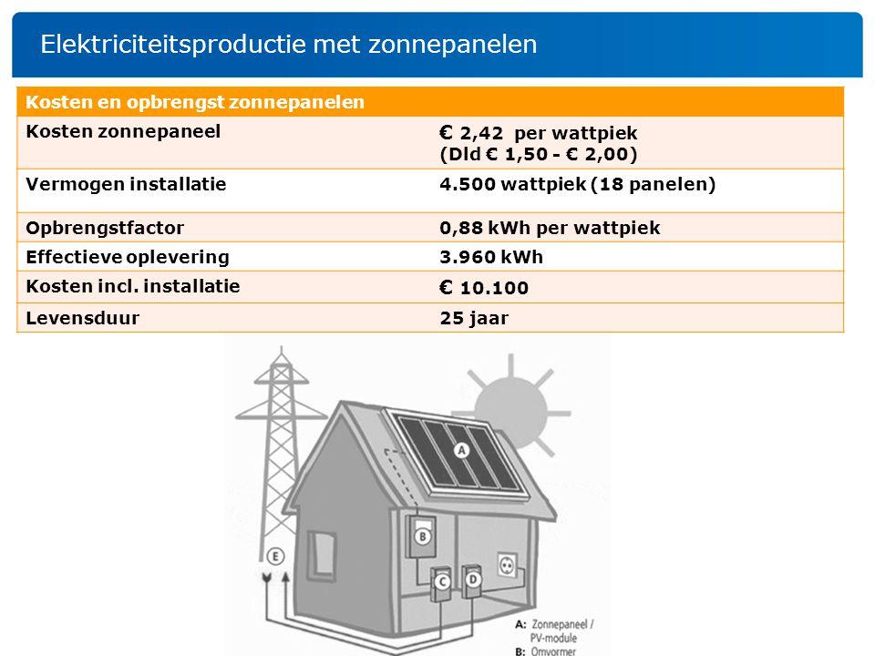 Elektriciteitsproductie met zonnepanelen