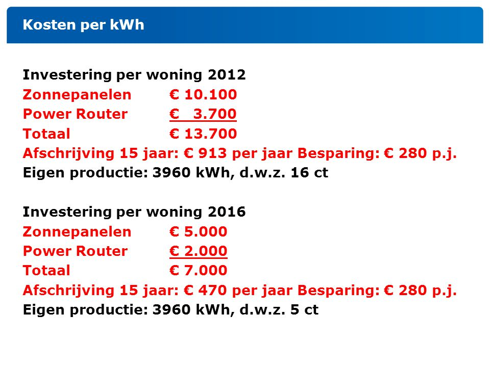 Kosten per kWh