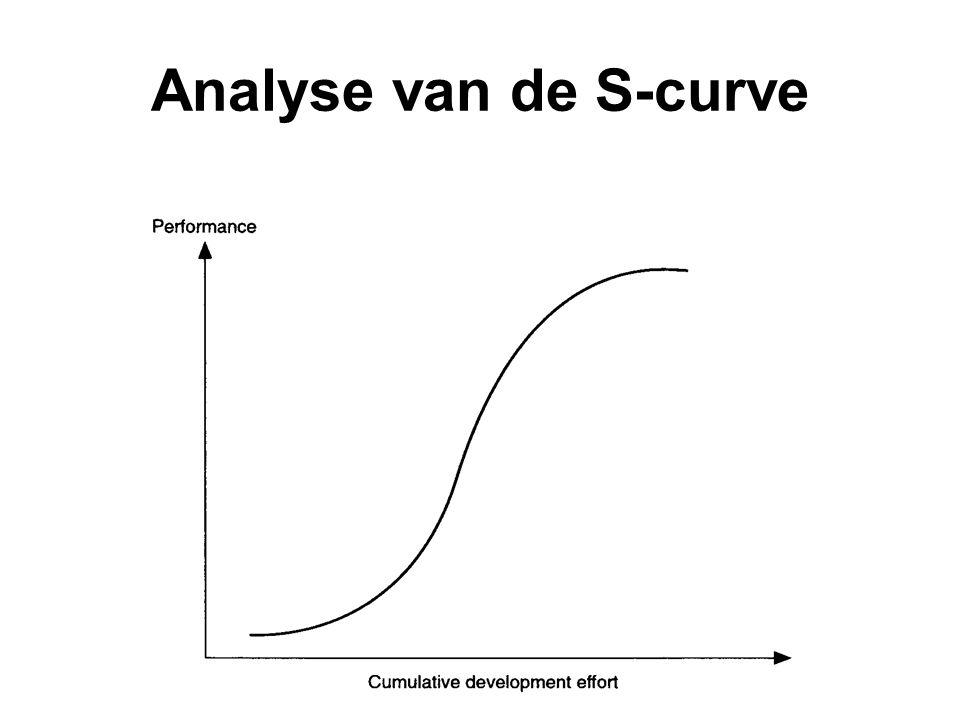 Analyse van de S-curve