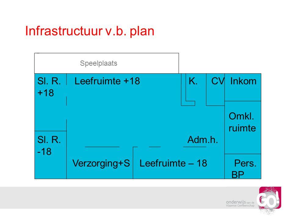 Infrastructuur v.b. plan