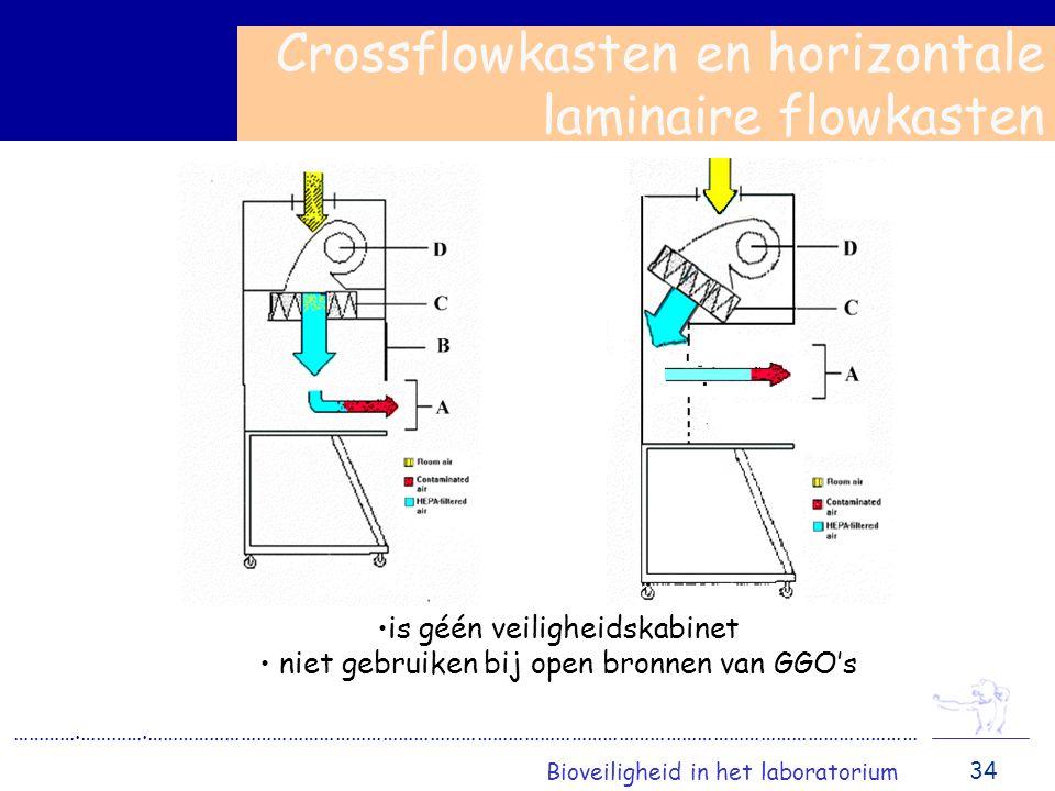 Crossflowkasten en horizontale laminaire flowkasten