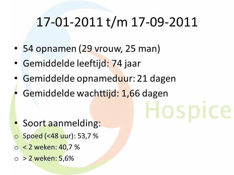 17-01-2011 t/m 17-09-2011 54 opnamen (29 vrouw, 25 man)