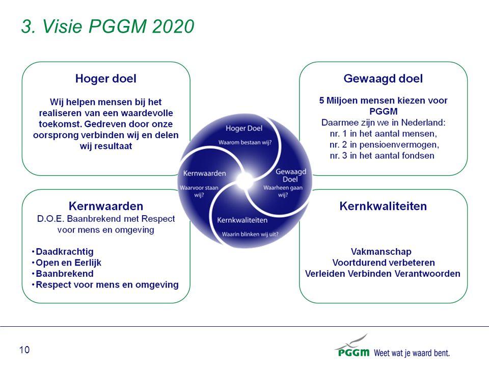 3. Visie PGGM 2020