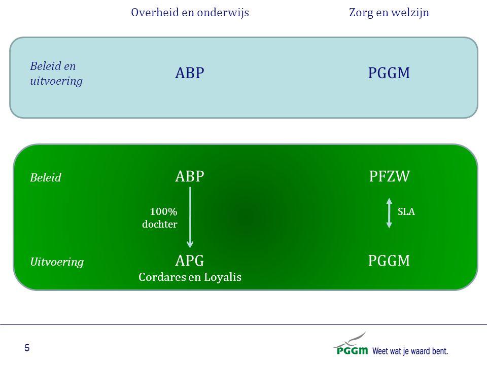 ABP PGGM ABP PFZW APG PGGM Overheid en onderwijs Zorg en welzijn