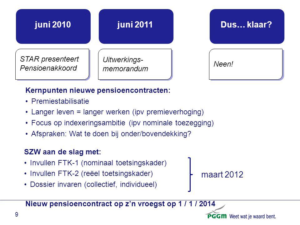 juni 2010 juni 2011 Dus… klaar maart 2012