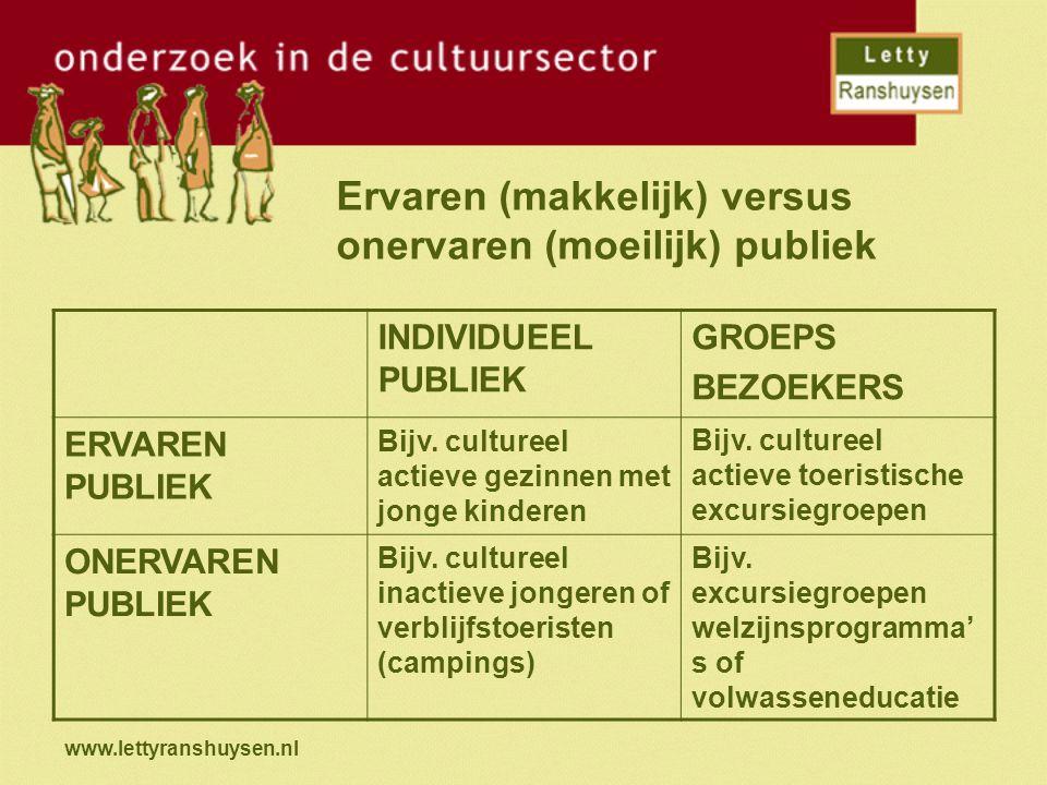 Ervaren (makkelijk) versus onervaren (moeilijk) publiek