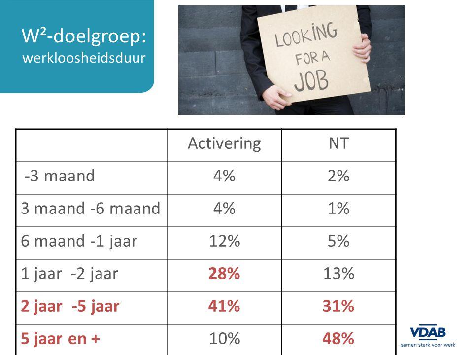 W²-doelgroep: werkloosheidsduur