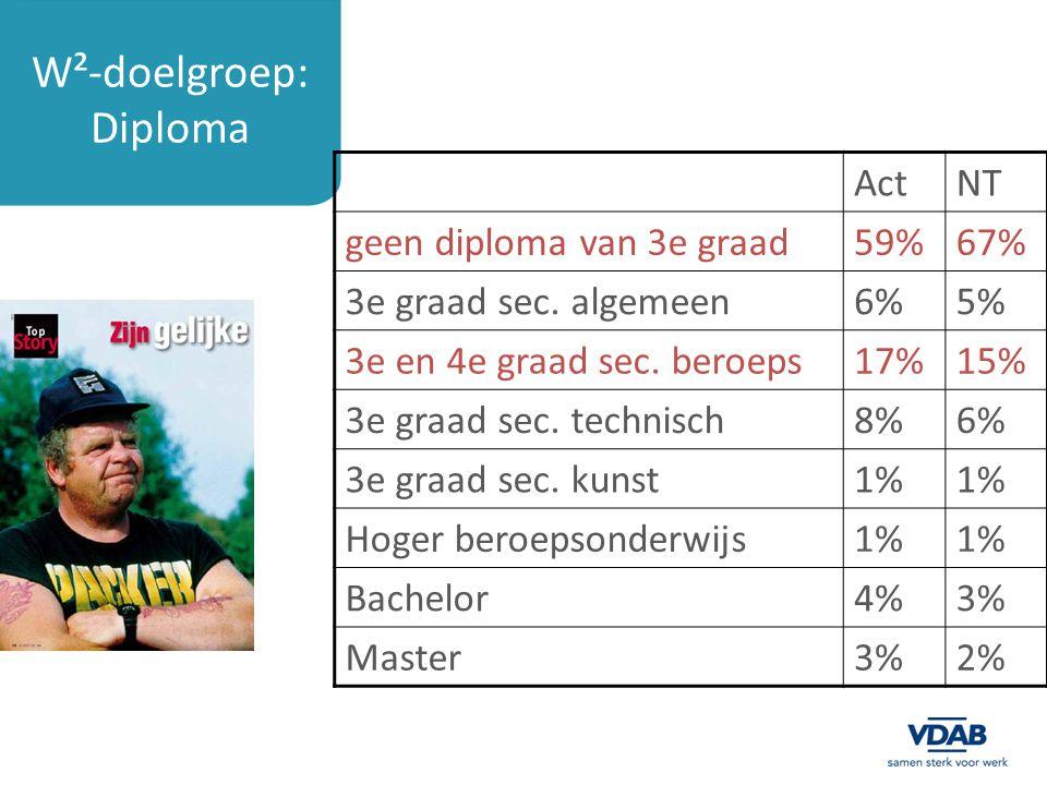 W²-doelgroep: Diploma