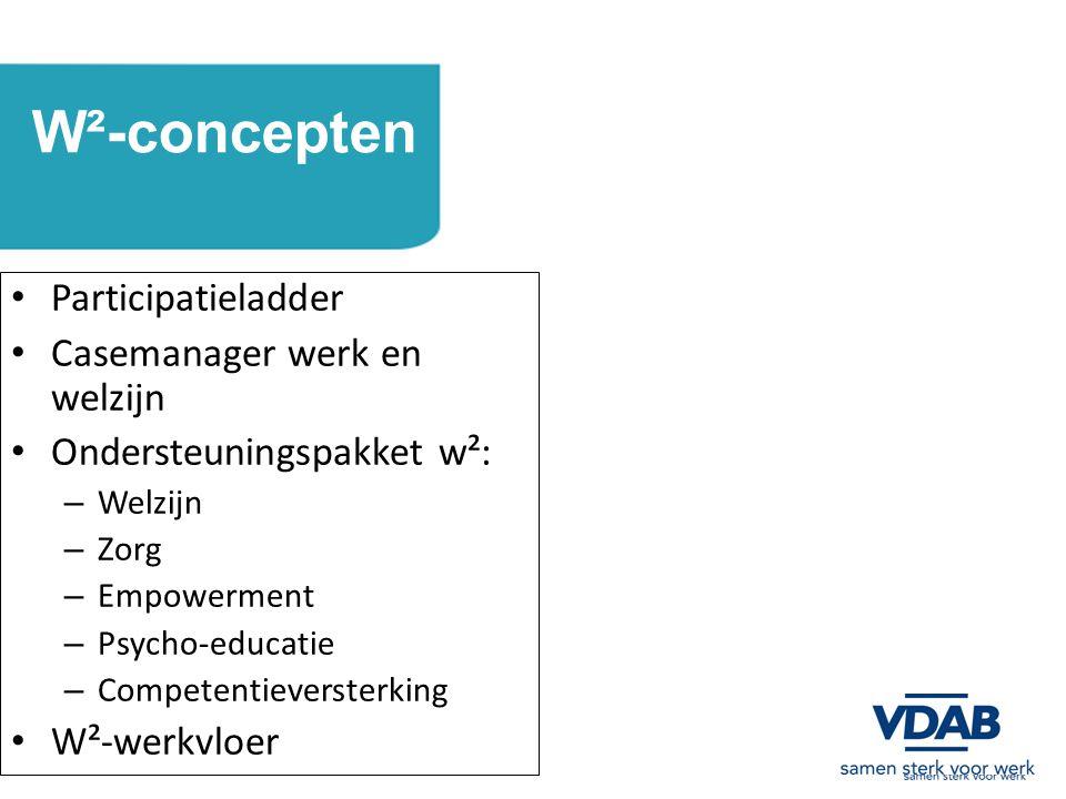 W²-concepten Participatieladder Casemanager werk en welzijn