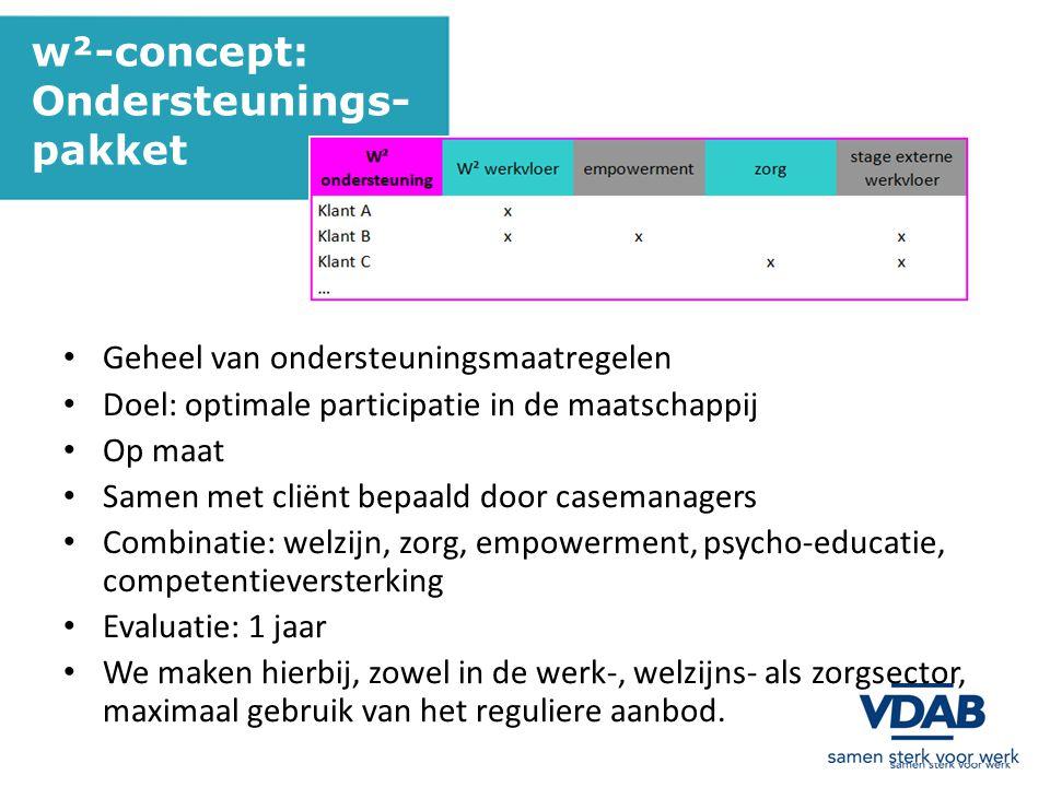 w²-concept: Ondersteunings- pakket