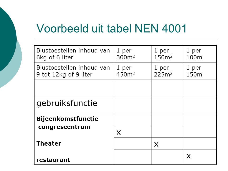 Voorbeeld uit tabel NEN 4001