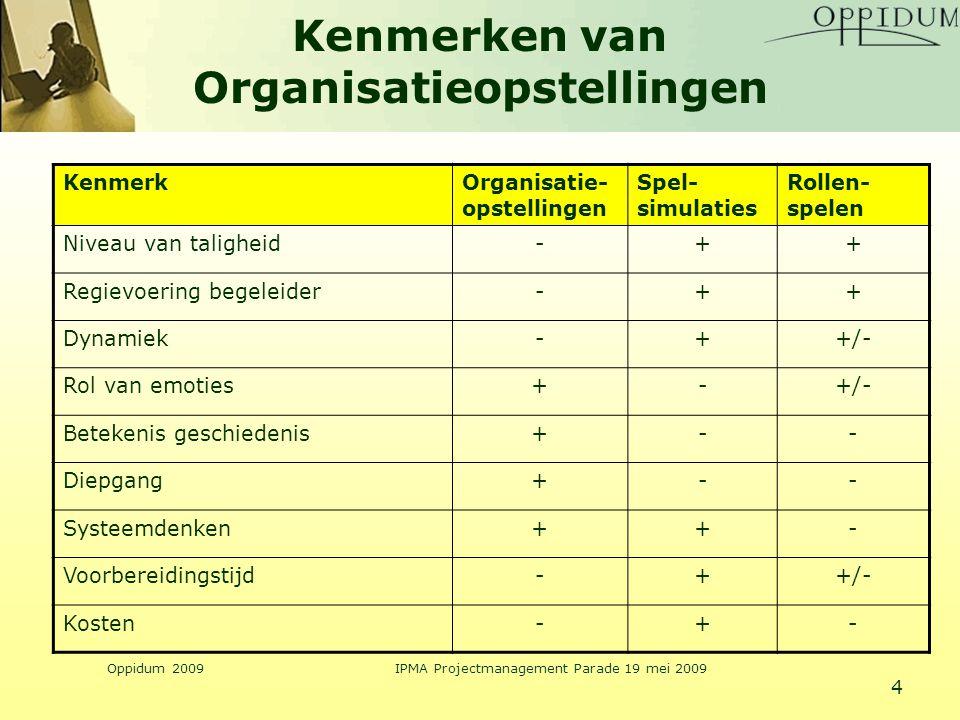 Kenmerken van Organisatieopstellingen