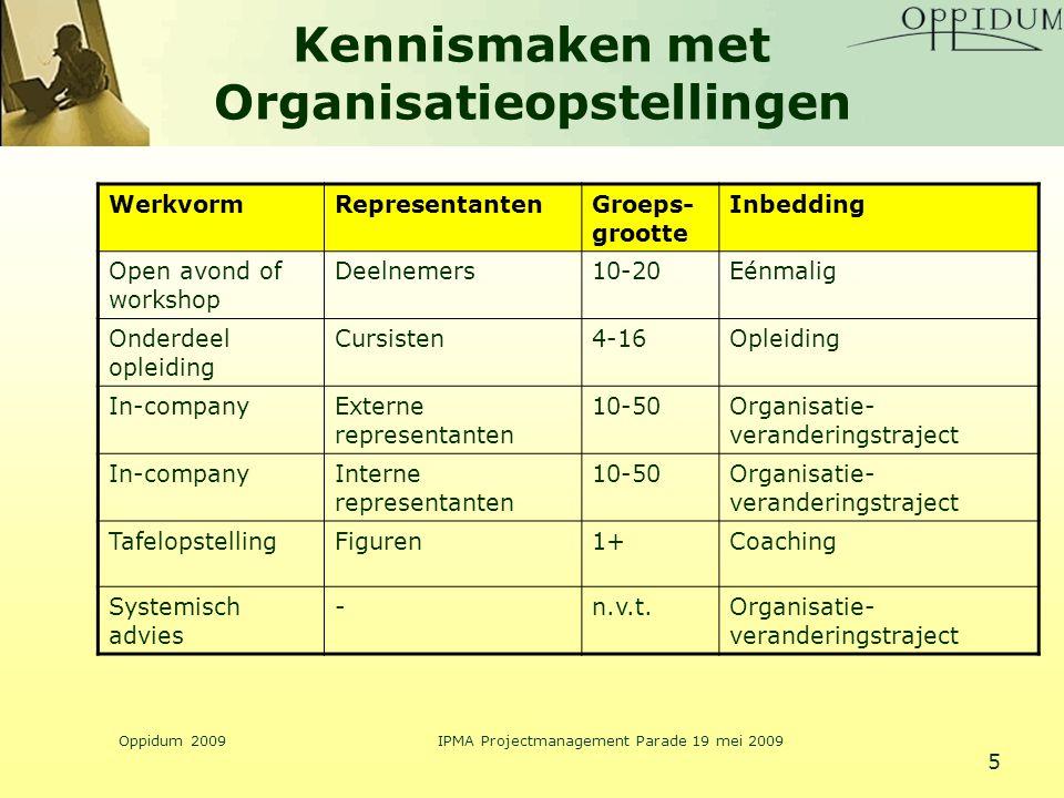Kennismaken met Organisatieopstellingen