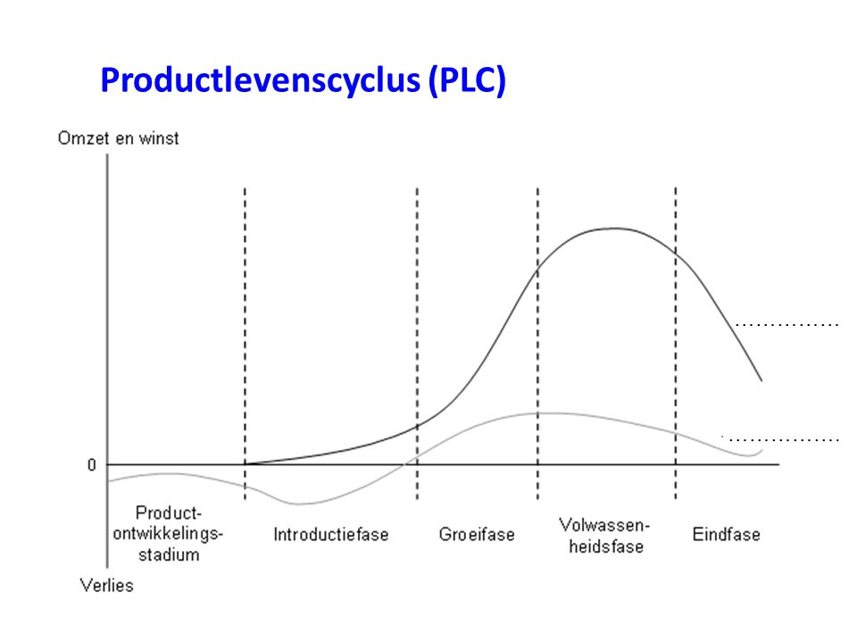 Productlevenscyclus (PLC)