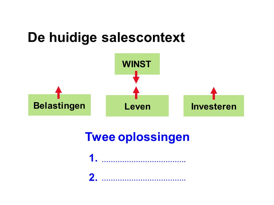 De huidige salescontext