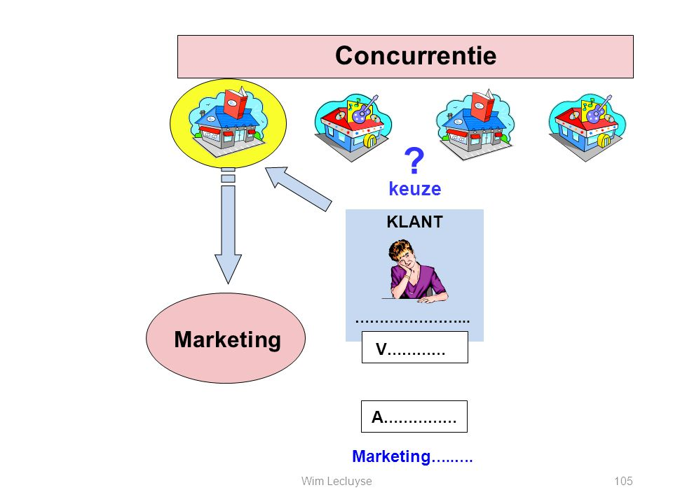 Concurrentie Marketing keuze KLANT V………… A…………… Marketing…..….