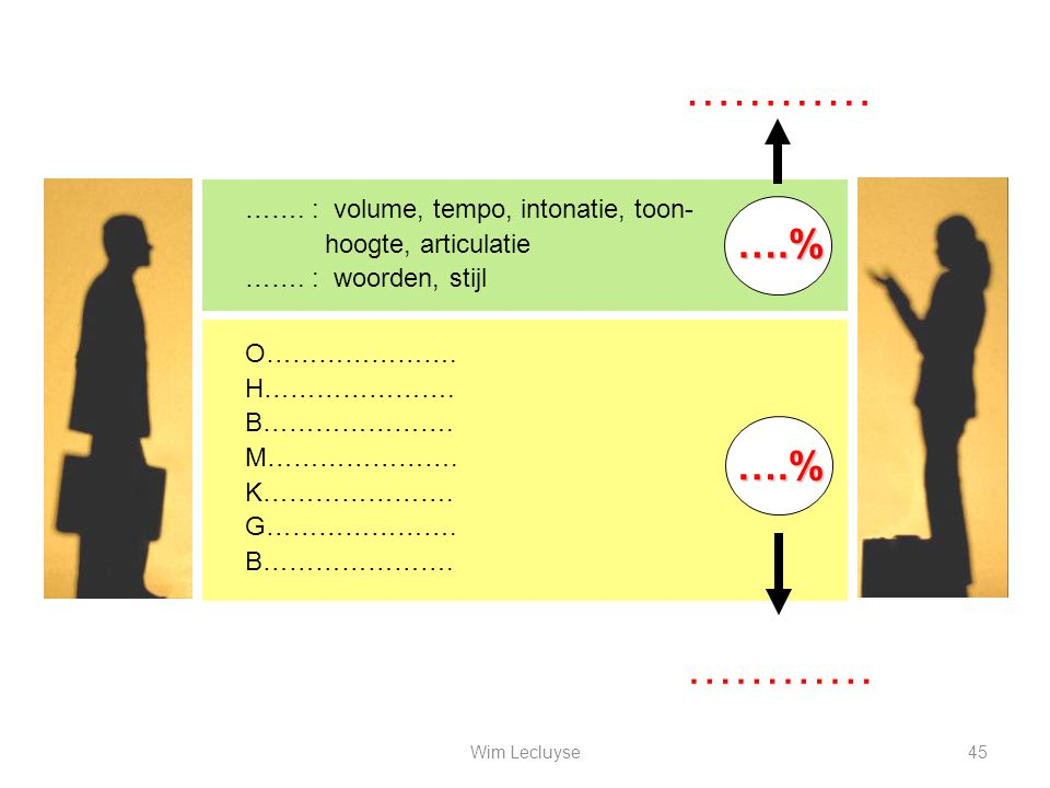………… ………… ….% ….% ……. : volume, tempo, intonatie, toon-