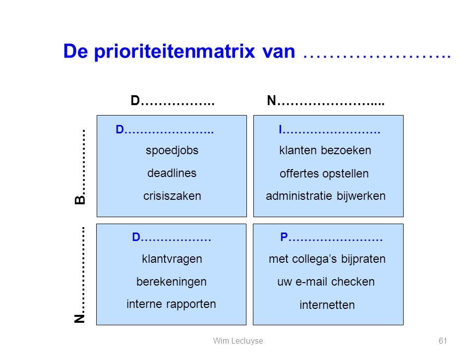 De prioriteitenmatrix van …………………..