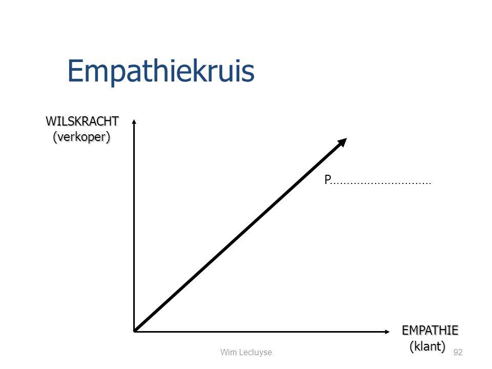 Empathiekruis WILSKRACHT (verkoper) P………………………… EMPATHIE (klant)