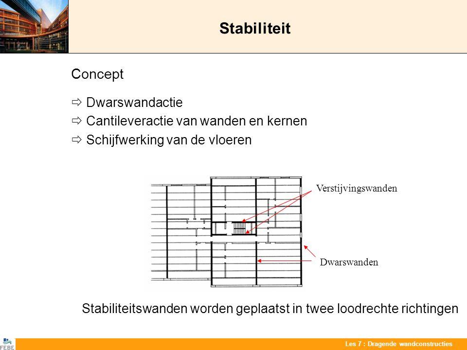 Stabiliteit Concept  Dwarswandactie