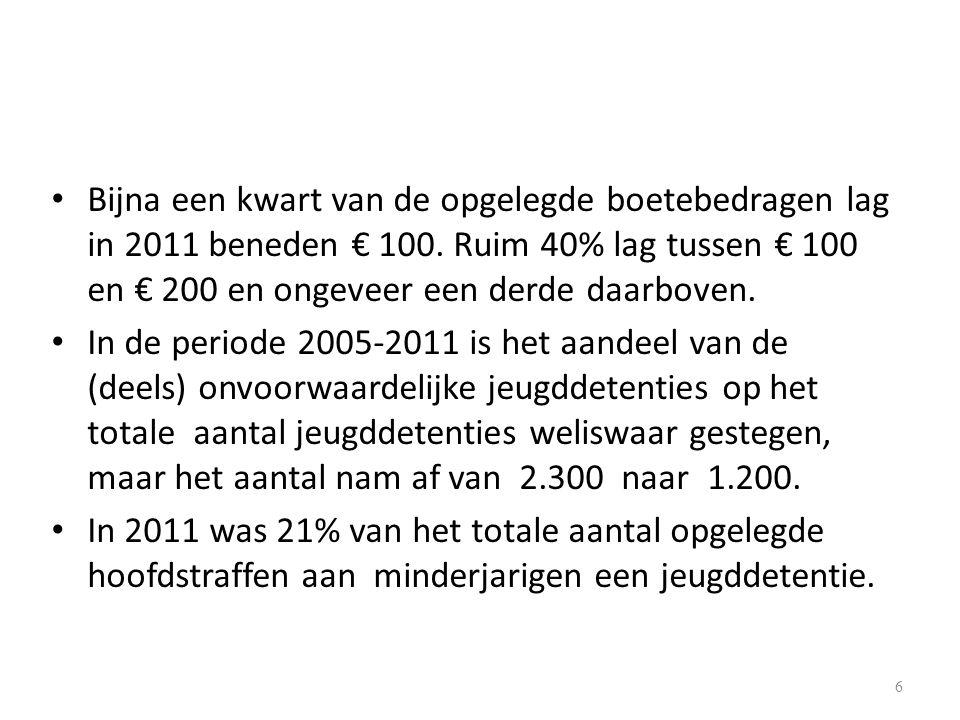 Bijna een kwart van de opgelegde boetebedragen lag in 2011 beneden € 100. Ruim 40% lag tussen € 100 en € 200 en ongeveer een derde daarboven.