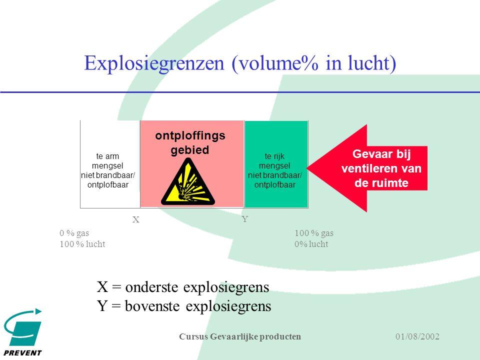 Explosiegrenzen (volume% in lucht)