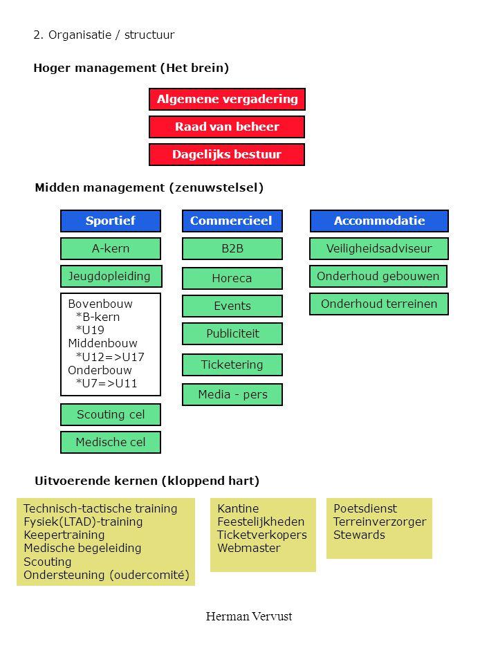 Herman Vervust 2. Organisatie / structuur Hoger management (Het brein)