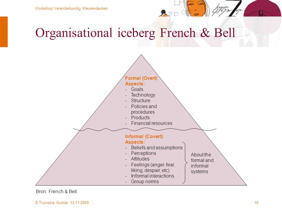 Organisational iceberg French & Bell