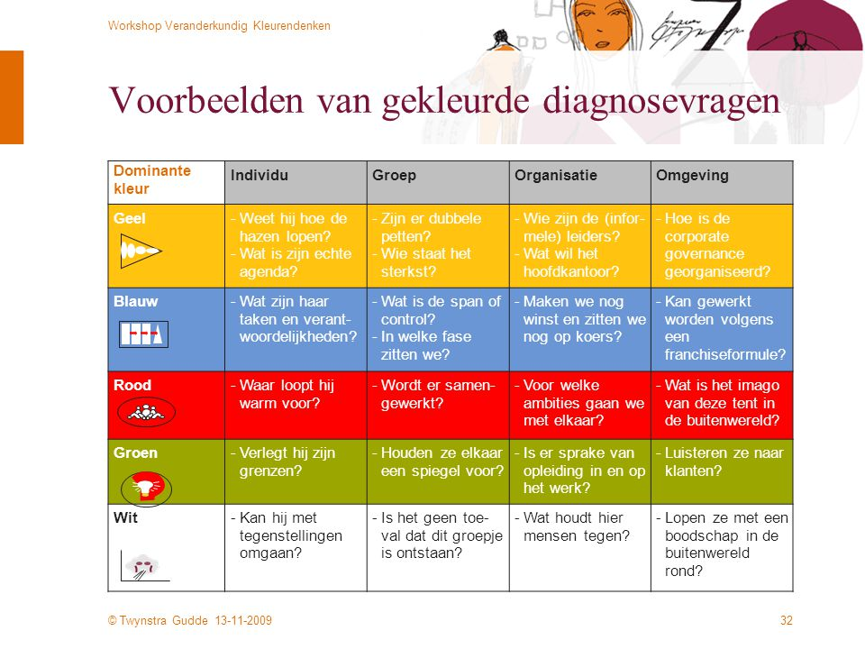 Voorbeelden van gekleurde diagnosevragen