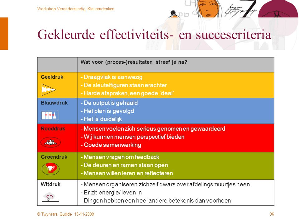 Gekleurde effectiviteits- en succescriteria