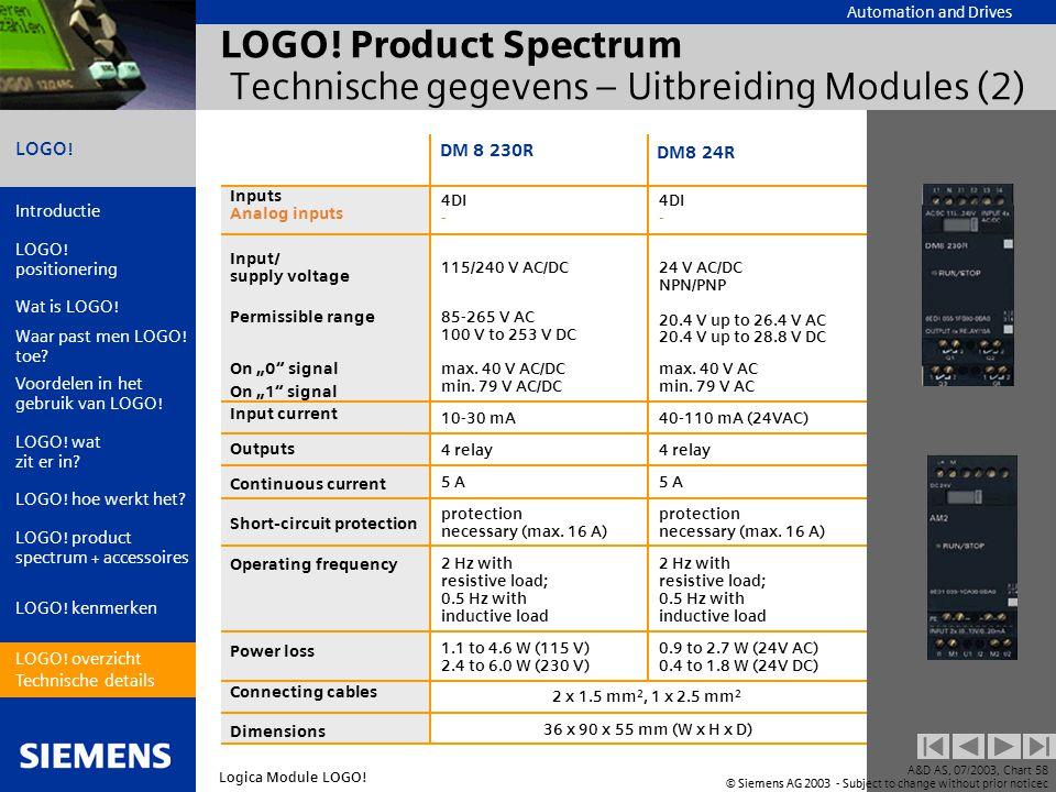 LOGO! Product Spectrum Technische gegevens – Uitbreiding Modules (2)
