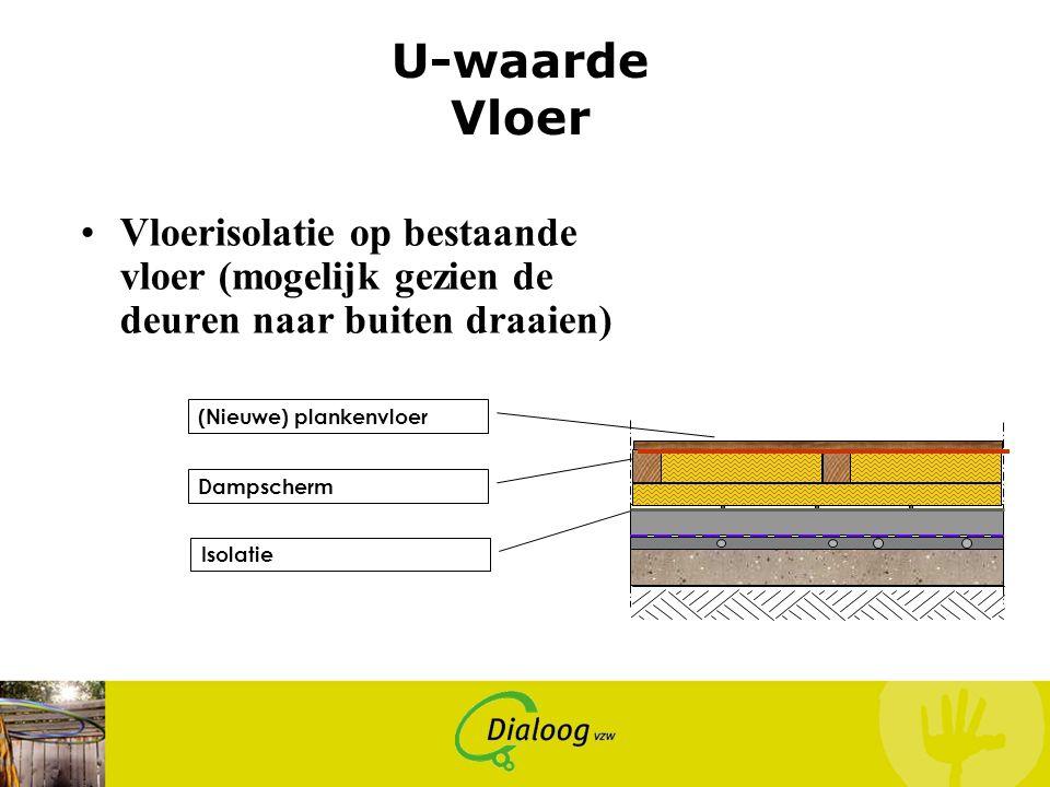 U-waarde Vloer Vloerisolatie op bestaande vloer (mogelijk gezien de deuren naar buiten draaien) (Nieuwe) plankenvloer.