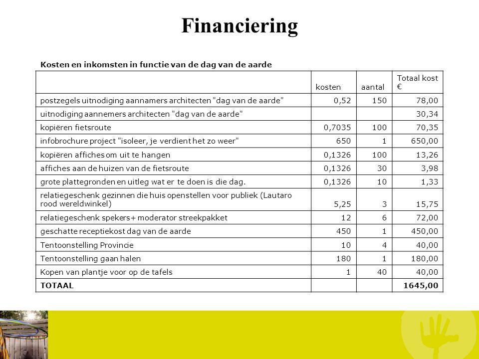 Financiering Kosten en inkomsten in functie van de dag van de aarde