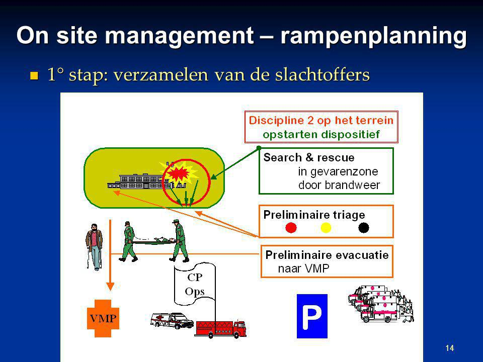 On site management – rampenplanning