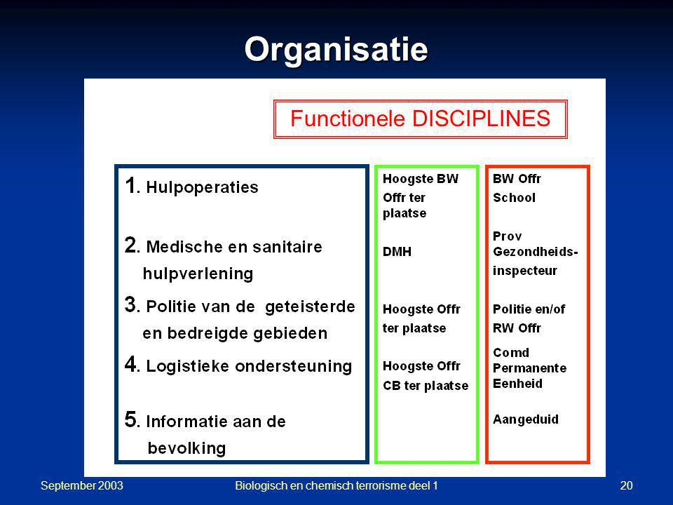 Organisatie Functionele DISCIPLINES September 2003