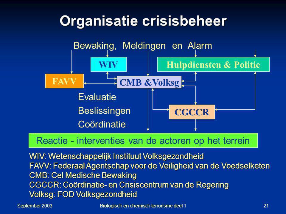 Organisatie crisisbeheer