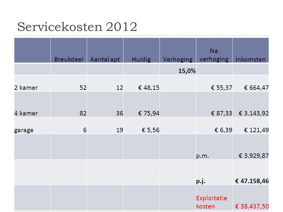 Servicekosten 2012 Breukdeel Aantal apt Huidig Verhoging Na verhoging