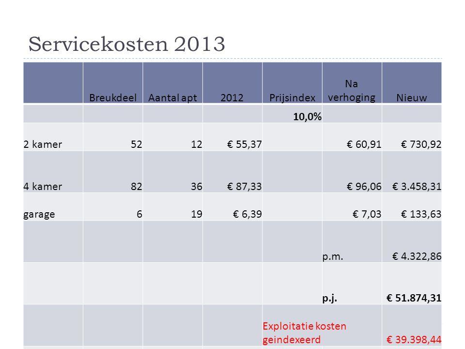Servicekosten 2013 Breukdeel Aantal apt 2012 Prijsindex Na verhoging
