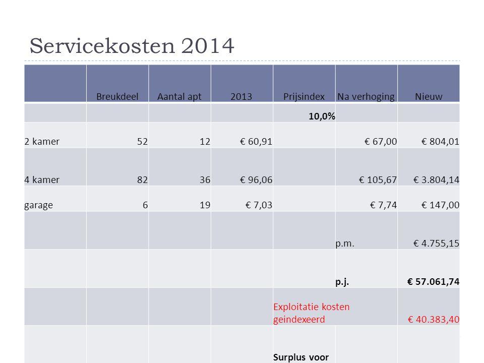 Servicekosten 2014 Breukdeel Aantal apt 2013 Prijsindex Na verhoging